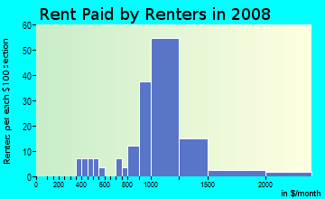 Rent paid by renters in 2009 in O-Conee in Bay Shore neighborhood in NY