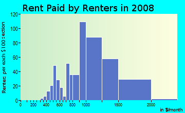 Rent paid by renters in 2009 in Hillcrest in Floral Park neighborhood in NY