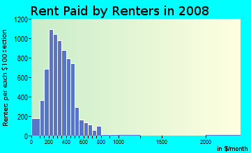 Rent paid by renters in 2009 in Ellicott in Buffalo neighborhood in NY