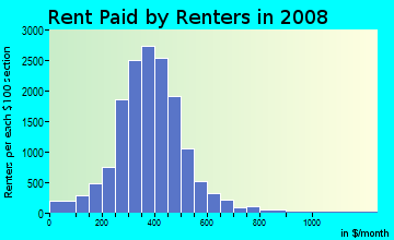 Rent paid by renters in 2009 in East Side in Buffalo neighborhood in NY