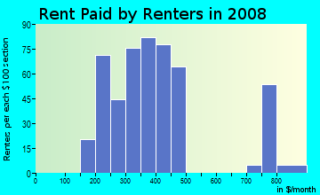 Rent paid by renters in 2009 in Johnson in Buffalo neighborhood in NY