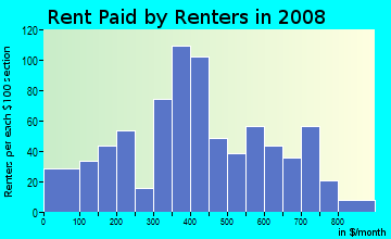 Rent paid by renters in 2009 in Downtown in Buffalo neighborhood in NY