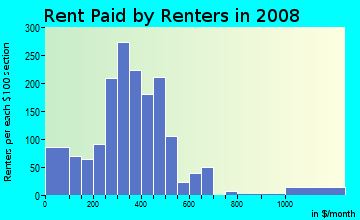 Rent paid by renters in 2009 in Medical Park in Buffalo neighborhood in NY