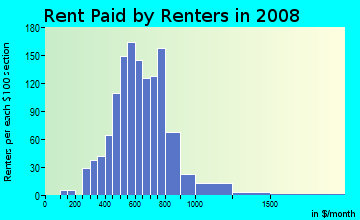 Rent paid by renters in 2009 in Albright in Buffalo neighborhood in NY