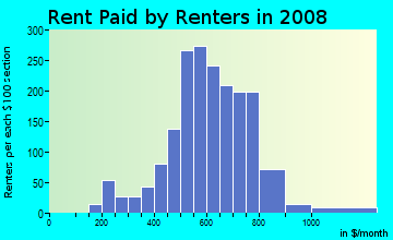 Rent paid by renters in 2009 in Park Meadow in Buffalo neighborhood in NY