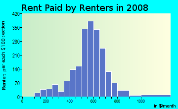 Rent paid by renters in 2009 in Starin Central in Buffalo neighborhood in NY