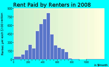 Rent paid by renters in 2009 in Black Rock in Buffalo neighborhood in NY