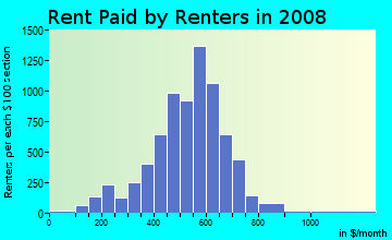 Rent paid by renters in 2009 in North Park in Buffalo neighborhood in NY