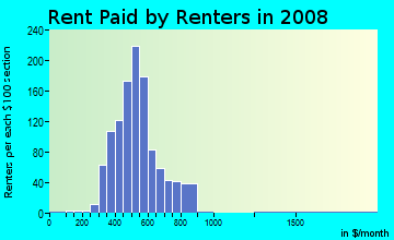 Rent paid by renters in 2009 in North Johnson City in Johnson City neighborhood in NY