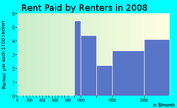 Rent paid by renters in 2009 in The Headlands in Pacifica neighborhood in CA