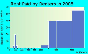 Rent paid by renters in 2009 in Manhasset Isle in Port Washington neighborhood in NY