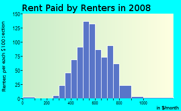 Rent paid by renters in 2009 in Union Center in Endicott neighborhood in NY