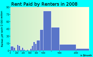 Rent paid by renters in 2009 in Sparta in Ossining neighborhood in NY