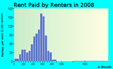 Rent paid by renters in 2009 in Skunk City in Syracuse neighborhood in NY