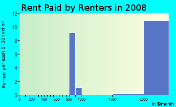 Rent paid by renters in 2009 in Fox Meadow in Scarsdale neighborhood in NY