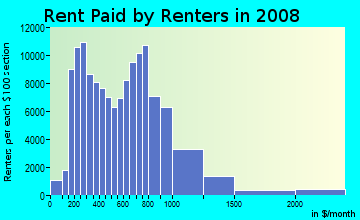 Rent paid by renters in 2009 in Harlem in New York neighborhood in NY