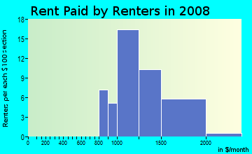 Rent paid by renters in 2009 in Bon Aire in Suffern neighborhood in NY