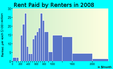 Rent paid by renters in 2009 in Cottage Avenue Business District in Port Chester neighborhood in NY
