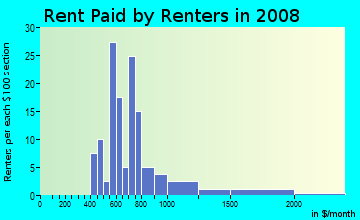 Rent paid by renters in 2009 in Cornell University in Ithaca neighborhood in NY