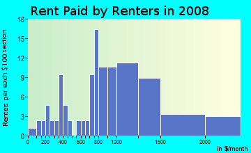 Rent paid by renters in 2009 in Woodcrest Heights in White Plains neighborhood in NY