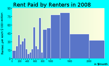 Rent paid by renters in 2009 in Fisher Hill in White Plains neighborhood in NY