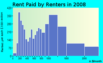 Rent paid by renters in 2009 in Downtown White Plains in White Plains neighborhood in NY
