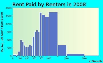 Rent paid by renters in 2009 in Canarsie in Brooklyn neighborhood in NY