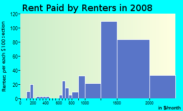 Rent paid by renters in 2009 in Westview in Pacifica neighborhood in CA