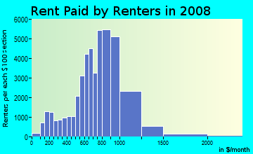 Rent paid by renters in 2009 in Sheepshead Bay in Brooklyn neighborhood in NY