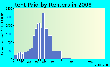 Rent paid by renters in 2009 in Crown Heights South in Brooklyn neighborhood in NY