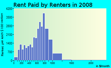 Rent paid by renters in 2009 in Bushwick in Brooklyn neighborhood in NY
