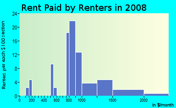 Rent paid by renters in 2009 in Floyd Bennett in Brooklyn neighborhood in NY