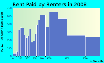 Rent paid by renters in 2009 in Morningside Heights in New York neighborhood in NY