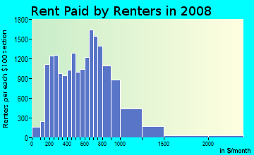 Rent paid by renters in 2009 in Manhattanville in New York neighborhood in NY