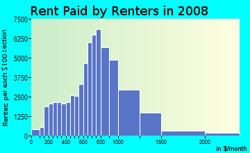 Rent paid by renters in 2009 in Washington Heights in New York neighborhood in NY