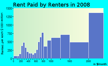 Rent paid by renters in 2009 in Gramercy Park in New York neighborhood in NY