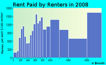 Rent paid by renters in 2009 in Hell's Kitchen in New York neighborhood in NY