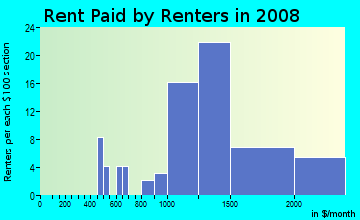 Rent paid by renters in 2009 in Pinole Waterfront in San Pablo neighborhood in CA