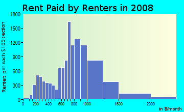 Rent paid by renters in 2009 in Kew Gardens Hill in Flushing neighborhood in NY