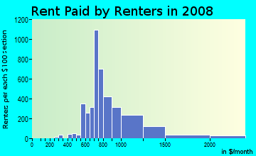 Rent paid by renters in 2009 in Roosevelt Island in New York neighborhood in NY