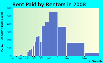 Rent paid by renters in 2009 in Auburndale in Flushing neighborhood in NY