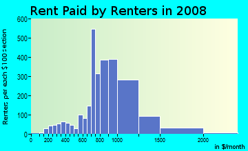 Rent paid by renters in 2009 in Hollis in Hollis neighborhood in NY