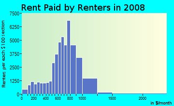 Rent paid by renters in 2009 in Williamsburg - South Side in Brooklyn neighborhood in NY