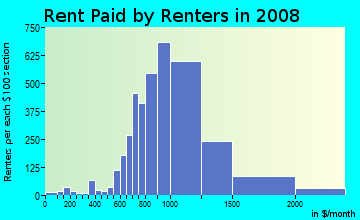 Rent paid by renters in 2009 in Kew Gardens in Kew Gardens neighborhood in NY