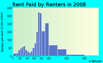 Rent paid by renters in 2009 in Oakwood Beach in Staten Island neighborhood in NY