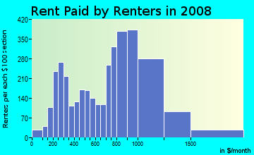 Rent paid by renters in 2009 in West Brighton in Staten Island neighborhood in NY