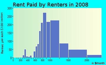 Rent paid by renters in 2009 in Bloomfield in Staten Island neighborhood in NY
