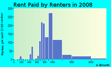 Rent paid by renters in 2009 in Tottenville in Staten Island neighborhood in NY