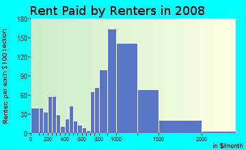 Rent paid by renters in 2009 in Sunnyside in Staten Island neighborhood in NY