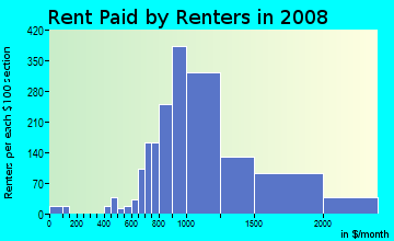 Rent paid by renters in 2009 in New Springville in Staten Island neighborhood in NY